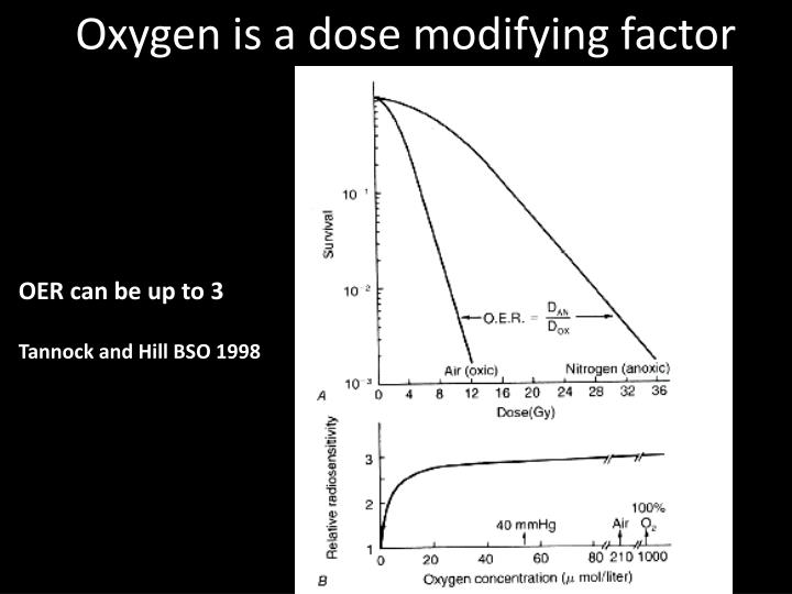 Oxygen is a dose modifying factor