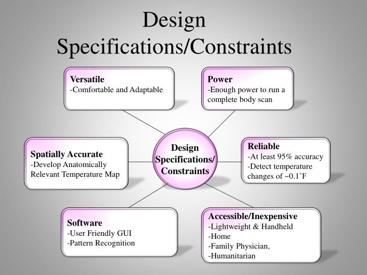 Design Specifications/Constraints