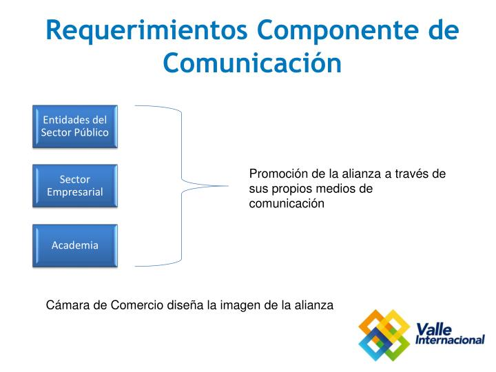 Requerimientos Componente de Comunicación