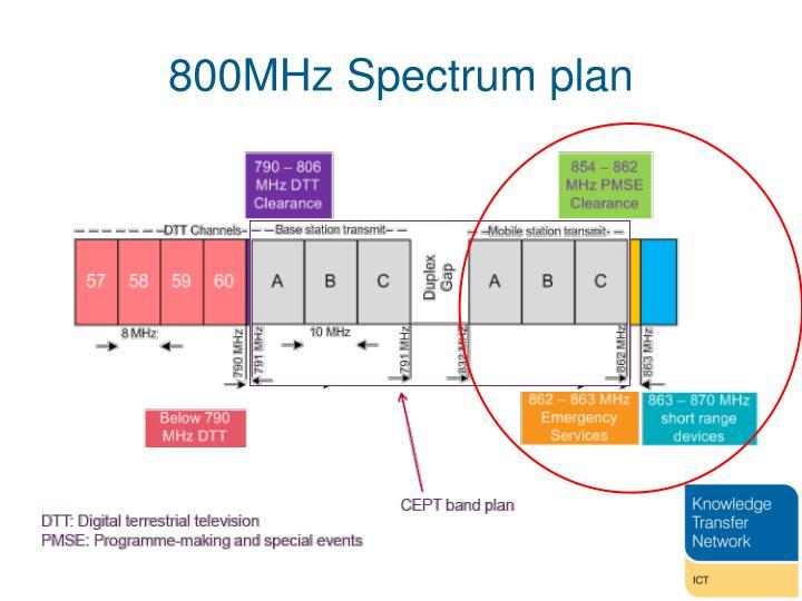 800MHz Spectrum plan
