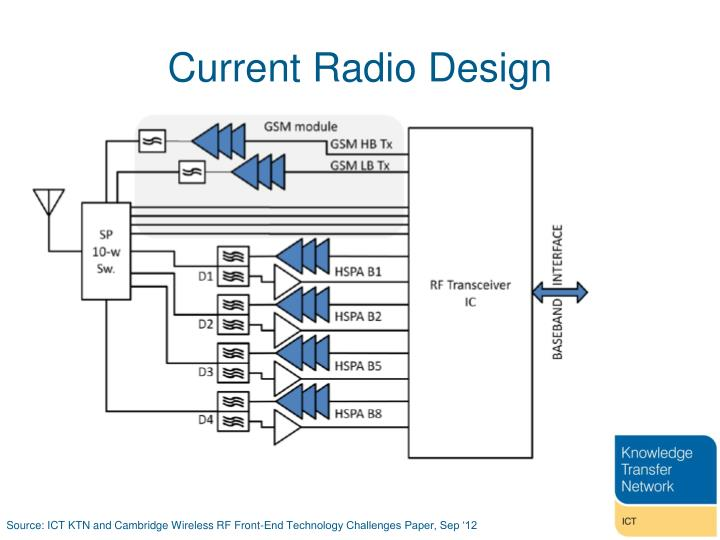 Current Radio Design