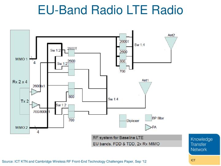 EU-Band Radio LTE Radio