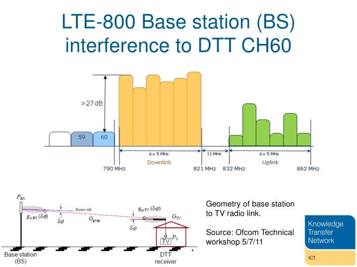 LTE-800 Base station (BS) interference to DTT CH60