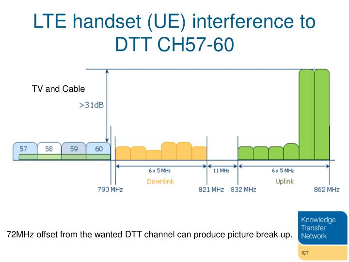 LTE handset (UE) interference to DTT CH57-60