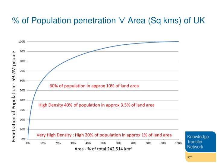 % of Population penetration 'v' Area (Sq