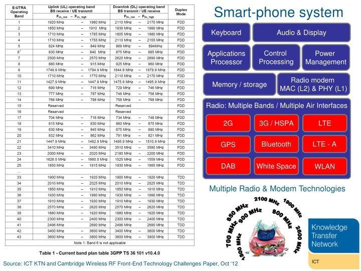 Smart-phone system