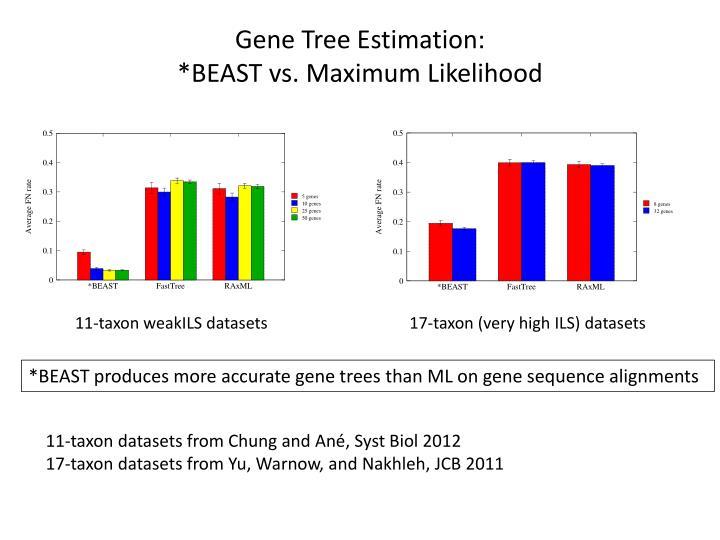 Gene Tree Estimation: