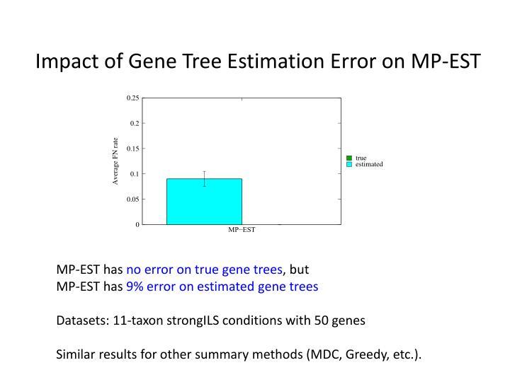Impact of Gene Tree Estimation Error on MP-EST
