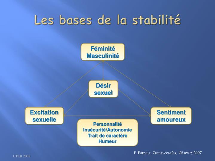Les bases de la stabilité