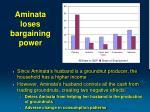 aminata loses bargaining power