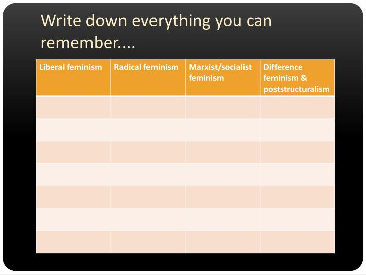 Write down everything you can remember....