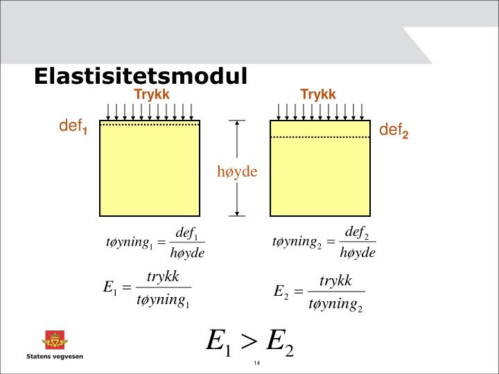 Elastisitetsmodul