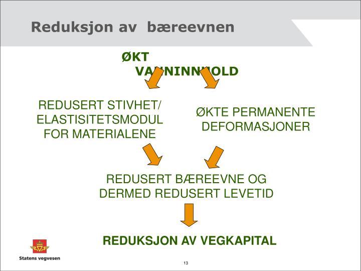 Reduksjon av  bæreevnen