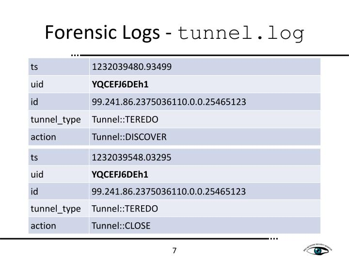 Forensic Logs -
