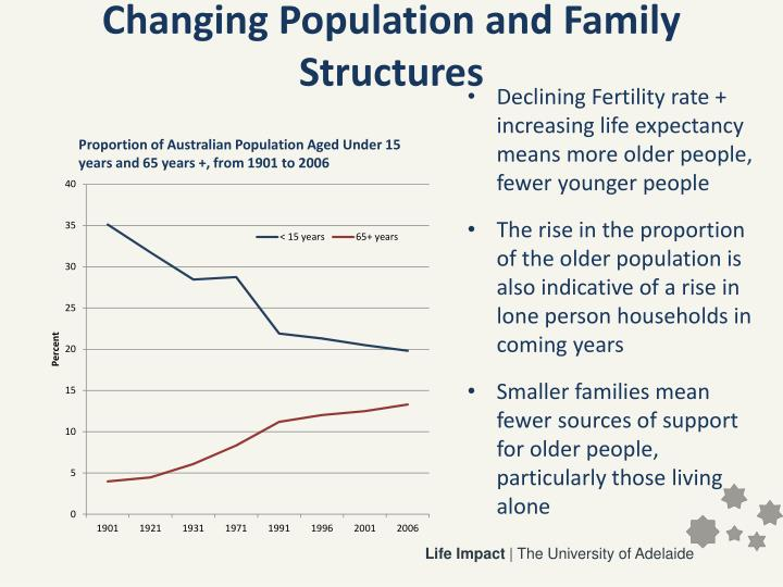 Changing Population and Family Structures
