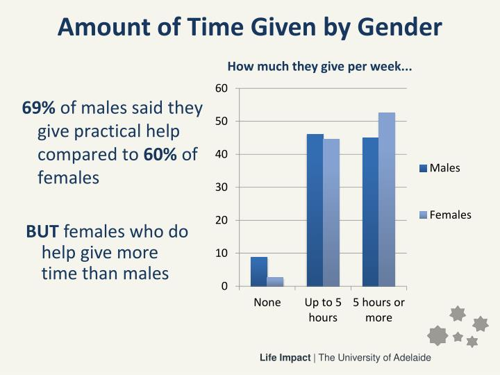 Amount of Time Given by Gender