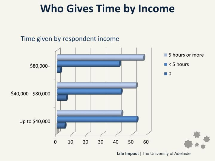 Who Gives Time by Income