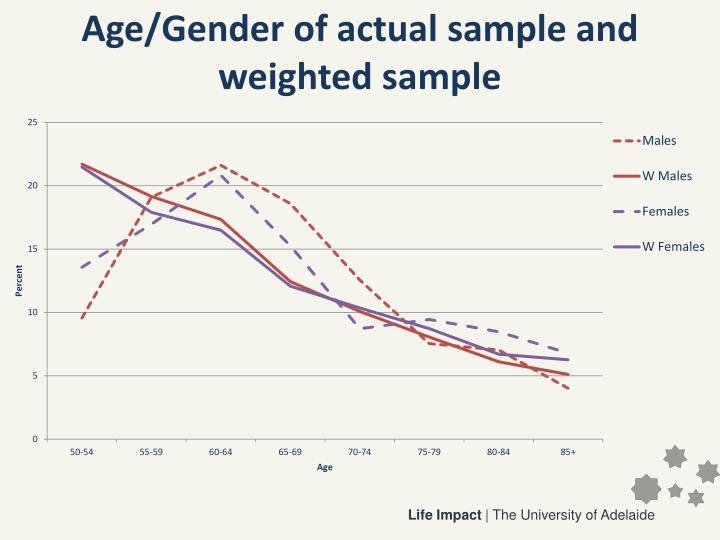 Age/Gender of actual sample and weighted sample