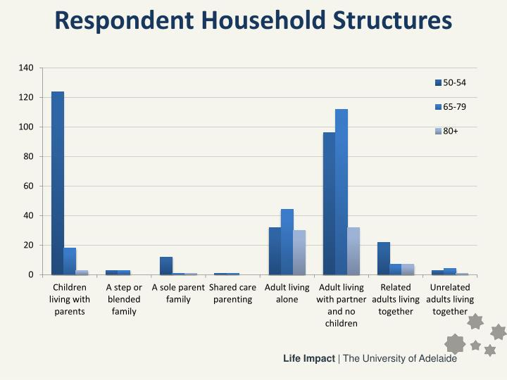 Respondent Household Structures