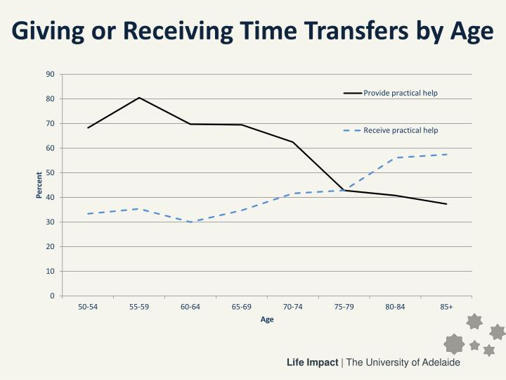 Giving or Receiving Time Transfers by Age
