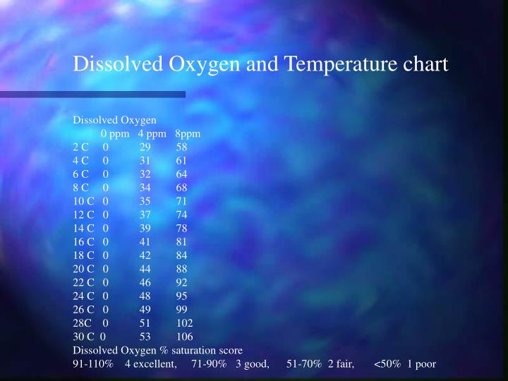 Dissolved Oxygen and Temperature chart
