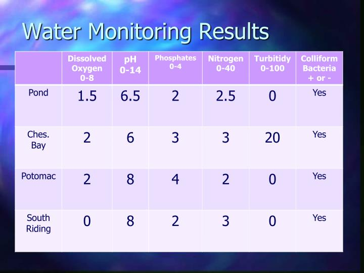 Water Monitoring Results