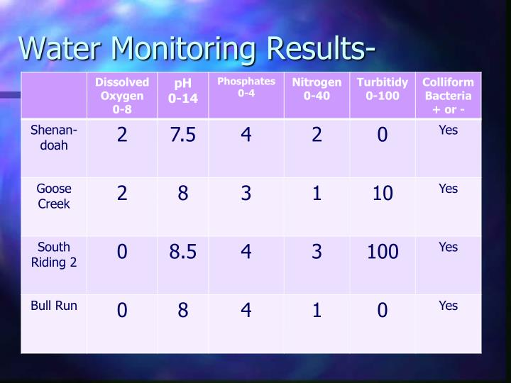 Water Monitoring Results-