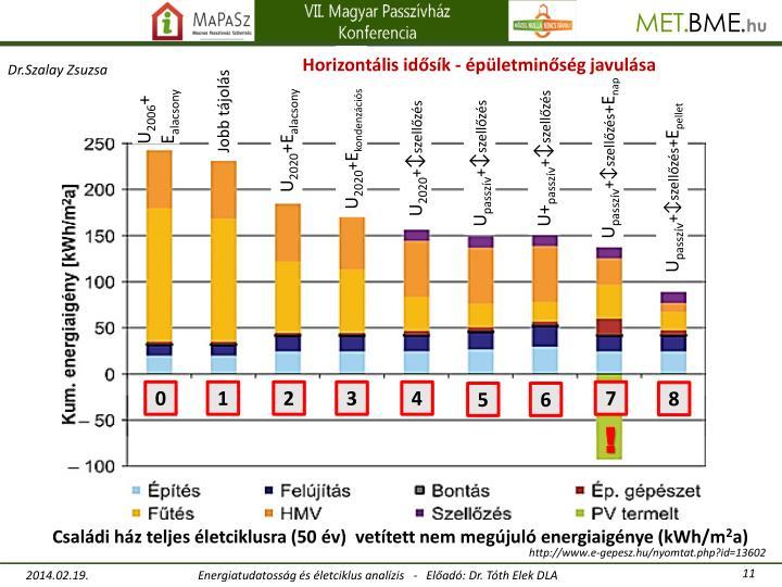 Horizontális idősík - épületminőség javulása
