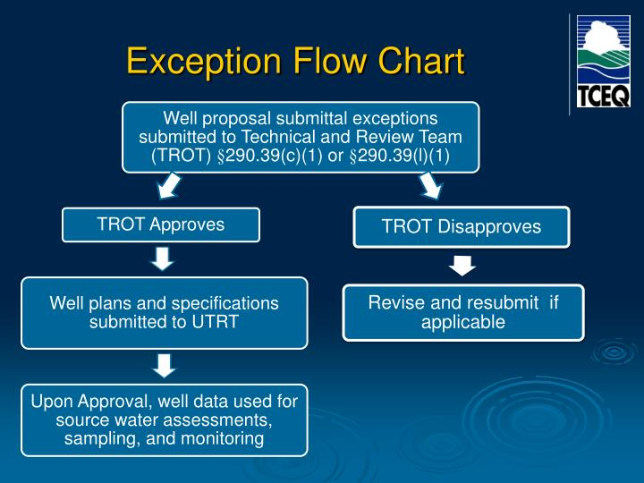 Exception Flow Chart