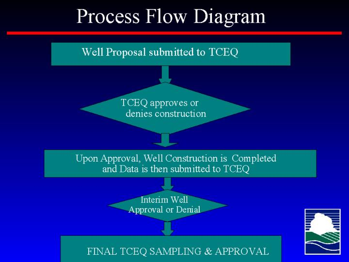 Process Flow Diagram for Proposed Wells