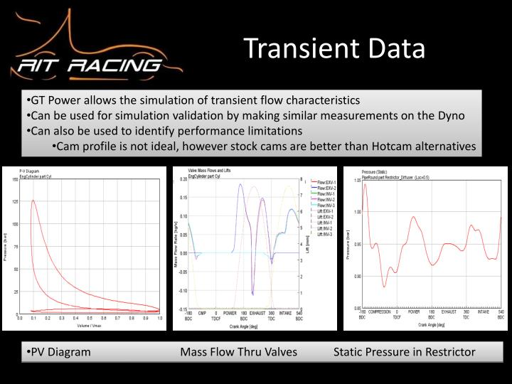 Transient Data