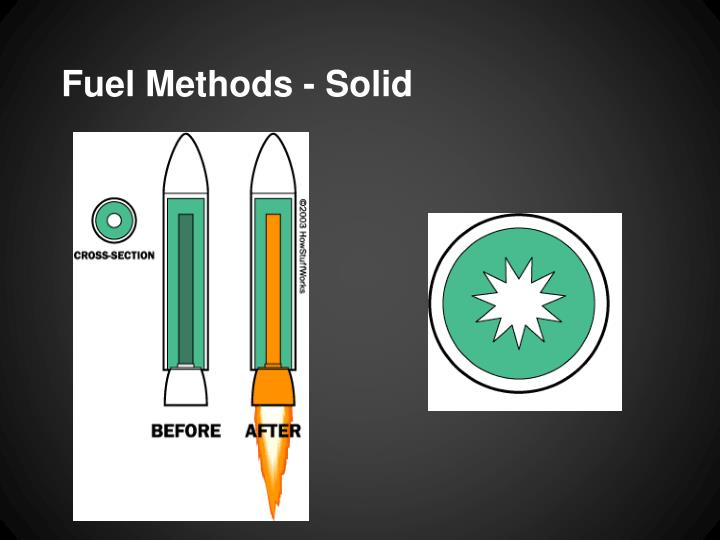 Fuel Methods - Solid