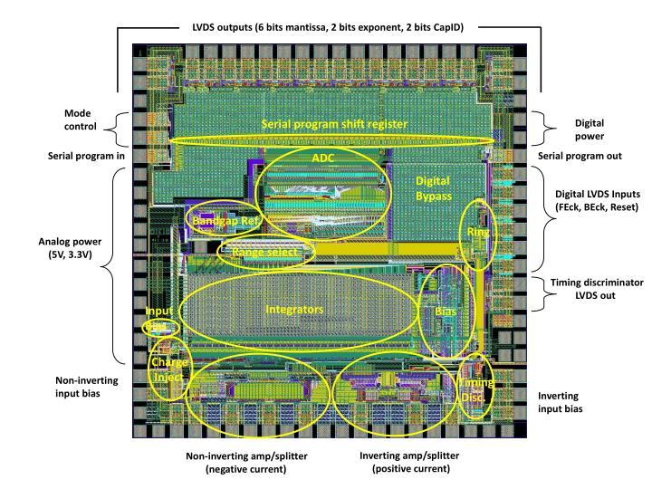 LVDS outputs (6 bits mantissa, 2 bits exponent, 2 bits