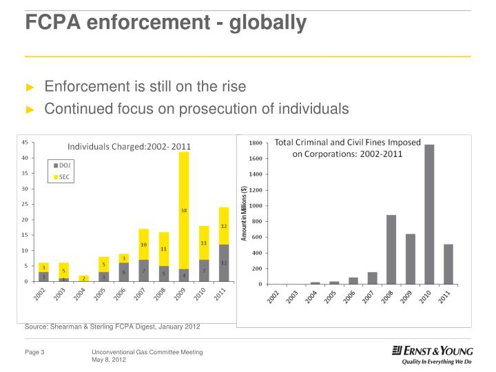 FCPA enforcement - globally