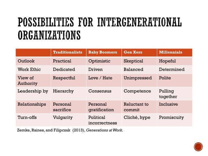 Possibilities for Intergenerational organizations