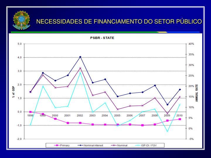 NECESSIDADES DE FINANCIAMENTO DO SETOR PÚBLICO