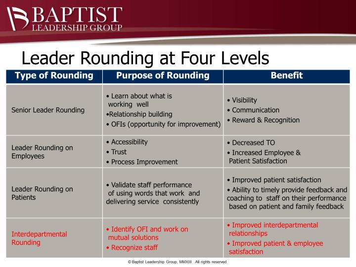 Leader Rounding at Four Levels
