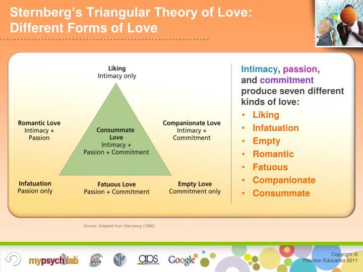 Sternberg's Triangular Theory of Love: