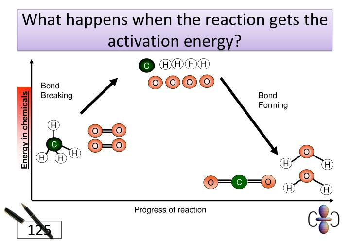 What happens when the reaction gets the activation energy?