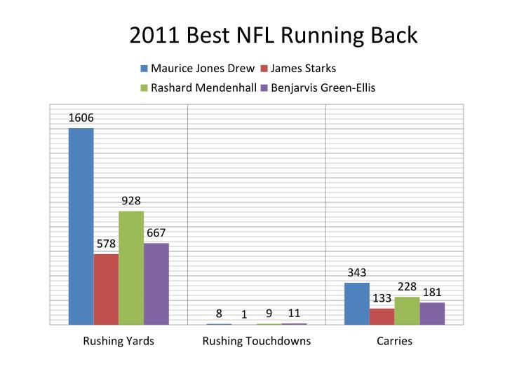 2011 Best NFL Running Back
