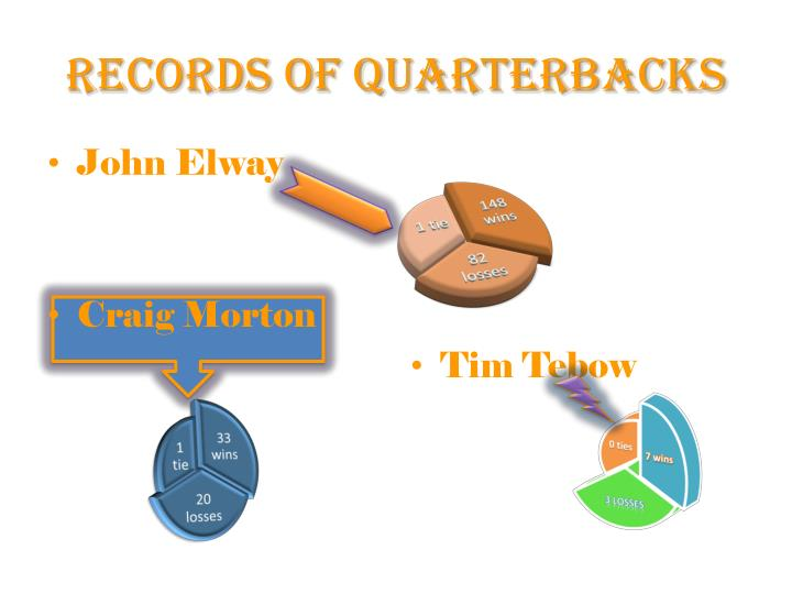 Records of Quarterbacks