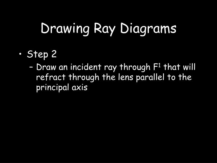 Drawing Ray Diagrams