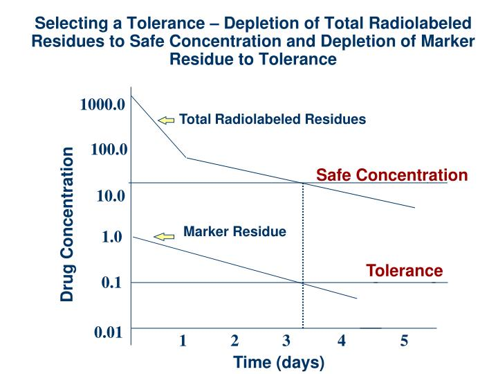 Selecting a Tolerance – Depletion of Total Radiolabeled Residues to Safe Concentration and Depletion of Marker Residue to Tolerance