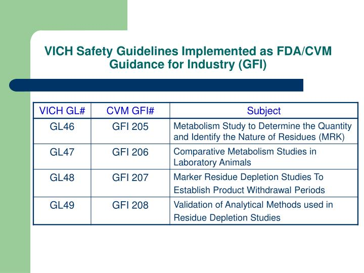 VICH Safety Guidelines Implemented as FDA/CVM Guidance for Industry (GFI)