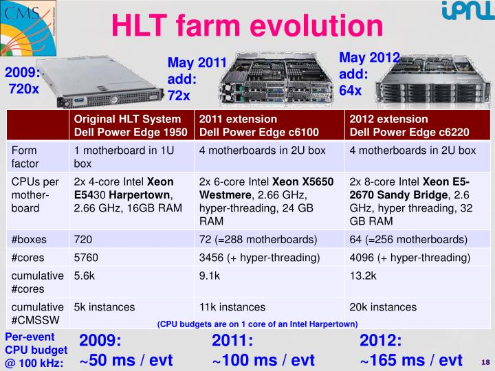 HLT farm evolution