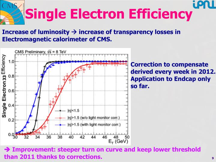 Single Electron Efficiency