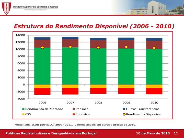 Estrutura do Rendimento Disponível (2006 - 2010)