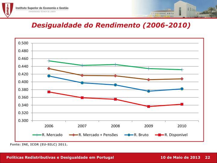 Desigualdade do Rendimento (2006-2010)