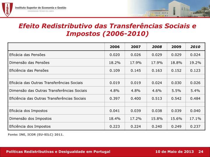 Efeito Redistributivo das Transferências Sociais e Impostos (2006-2010)
