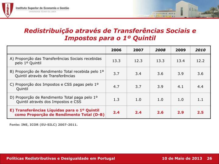 Redistribuição através de Transferências Sociais e Impostos para o 1º Quintil